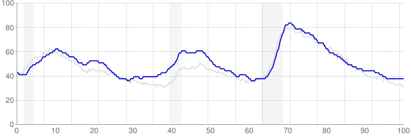 Washington monthly unemployment rate chart from 1990 to May 2018